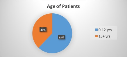 Age of patients