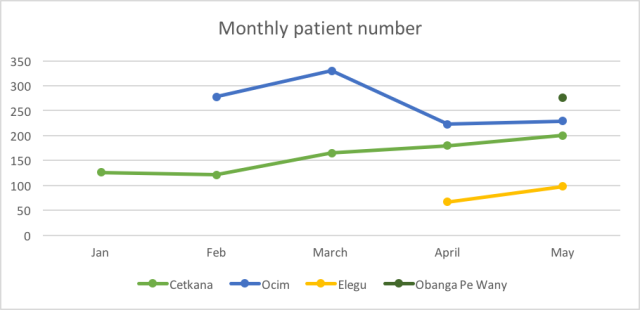 Monthly Patient Number