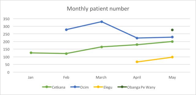 Monthly Patient Number