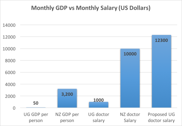 Ugandan GDP vs doctor salary