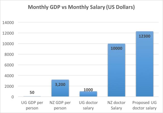 Ugandan GDP vs doctor salary