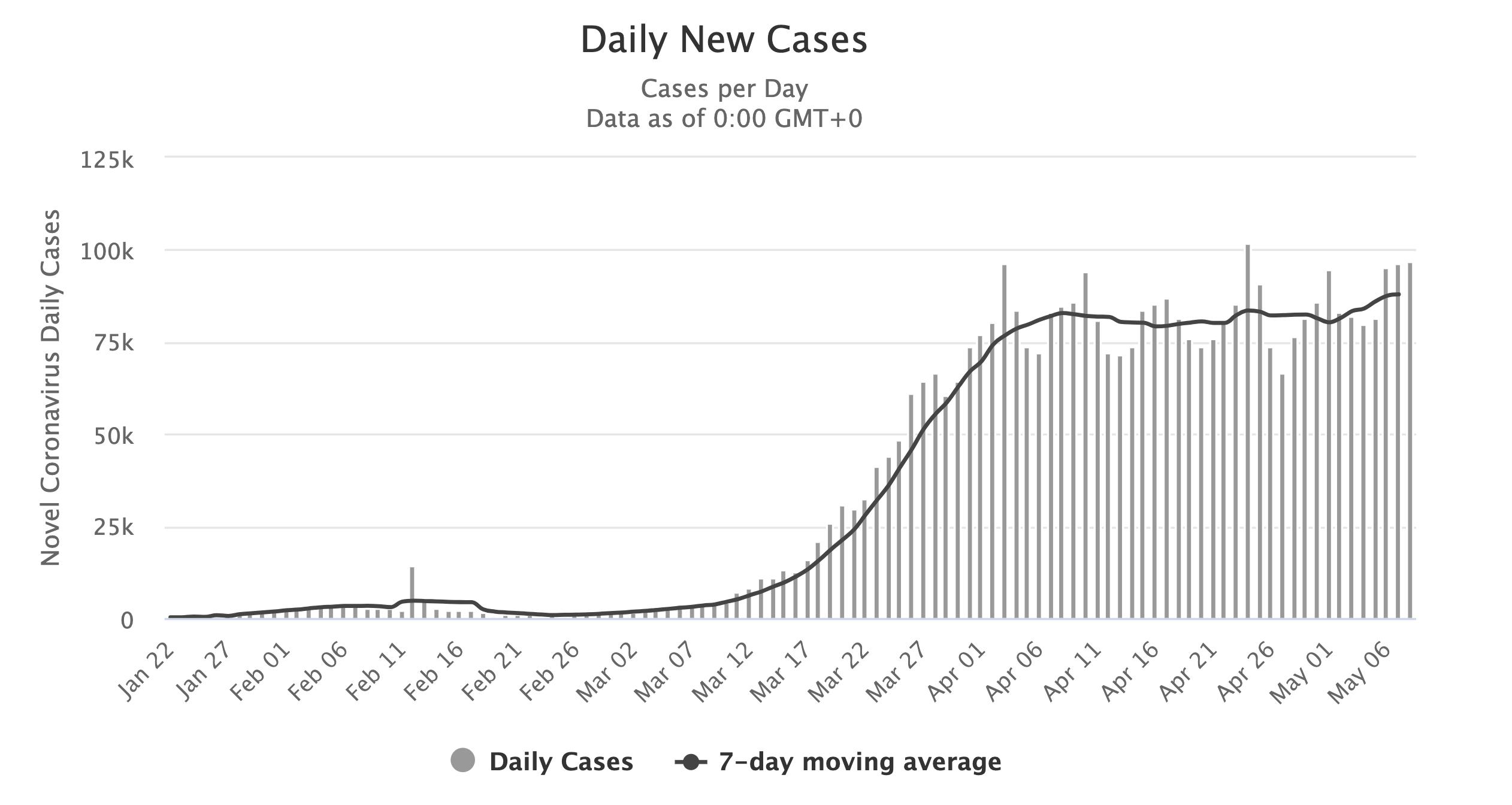 Coronavirus Daily new cases