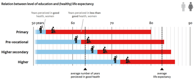 Education and life expectancy