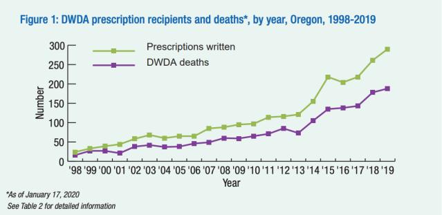 Prescriptions written vs deaths.png
